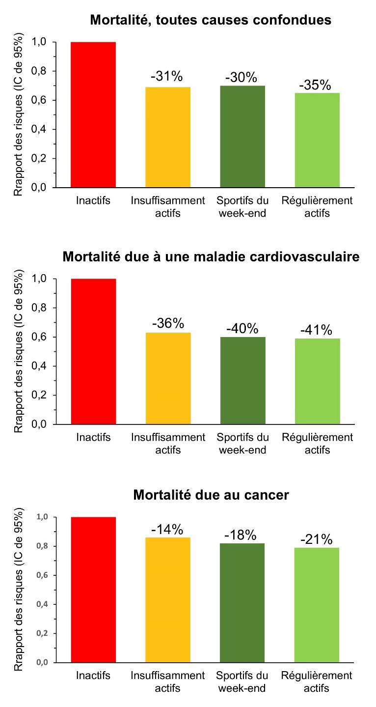 http://observatoireprevention.org/wp-content/uploads/2018/06/Sportifs_du_week-end_vs_mortalite.jpg