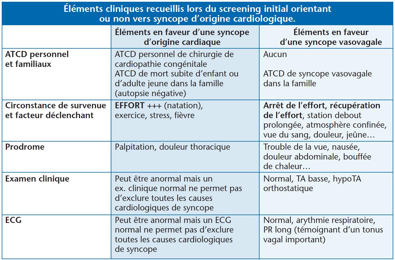 https://www.cardiologie-pratique.com/sites/www.cardiologie-pratique.com/files/images/article-journal/capture_decran_2018-06-07_a_10.11.16.png