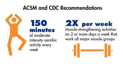 recommandations d'activité physique
