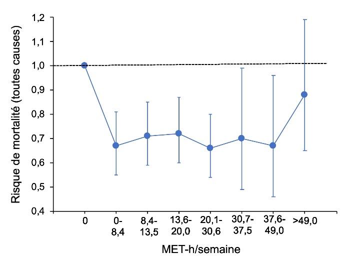 https://observatoireprevention.org/wp-content/uploads/2019/11/Figure_2._Mortalite_vs_MET-h_sem.jpg