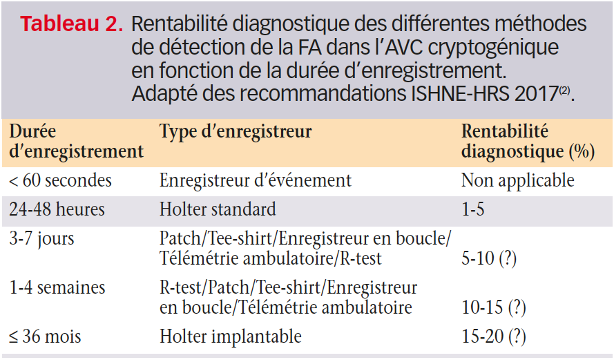 https://www.cardiologie-pratique.com/sites/www.cardiologie-pratique.com/files/images/article-journal/rentabilite_methodes_detection_fa.png