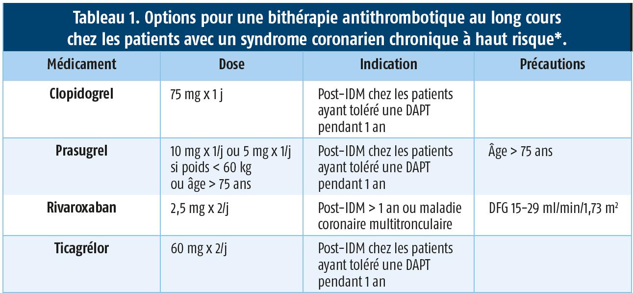 https://www.cardiologie-pratique.com/sites/www.cardiologie-pratique.com/files/images/revues/cathlab/bitherapie_antithrombotique.png