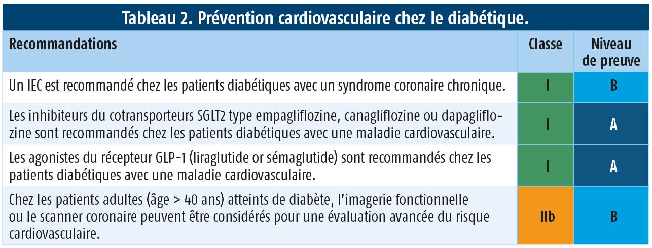 https://www.cardiologie-pratique.com/sites/www.cardiologie-pratique.com/files/images/revues/cathlab/prevention_cv_chez_le_diabetique.png