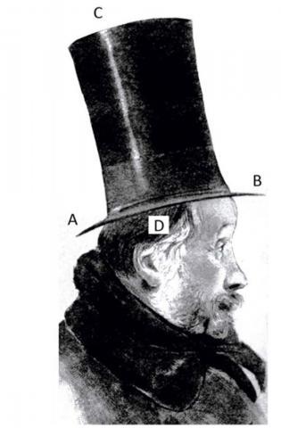 Dans cette illusion de Fick, contrairement à notre impression, le chapeau est aussi large que haut.