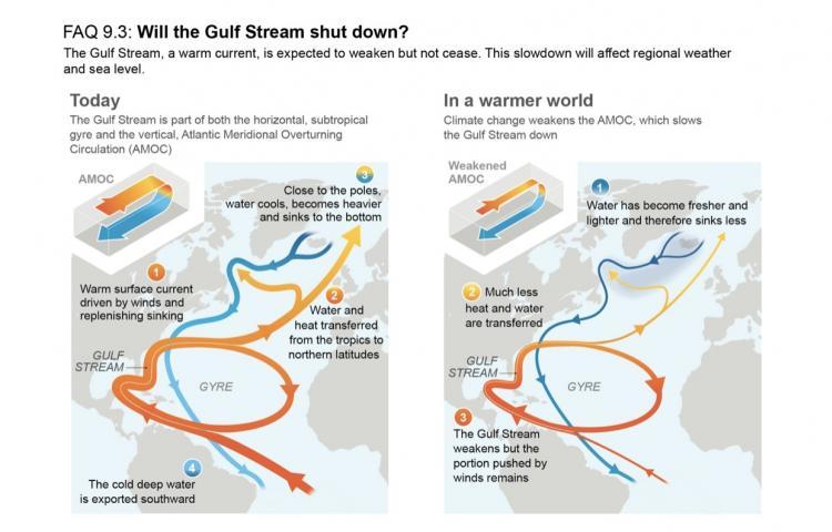 Schéma illustrant l'affaiblissement du système de courants Amoc, dont le Gulf stream fait partie (Image : Giec)
